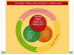 TỔNG QUAN CHƯƠNG TRÌNH GIÁO DỤC – VICTORIA THĂNG LONG SCHOOL
